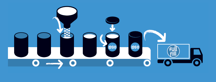 Lohnabfüllung Prozess Grafik